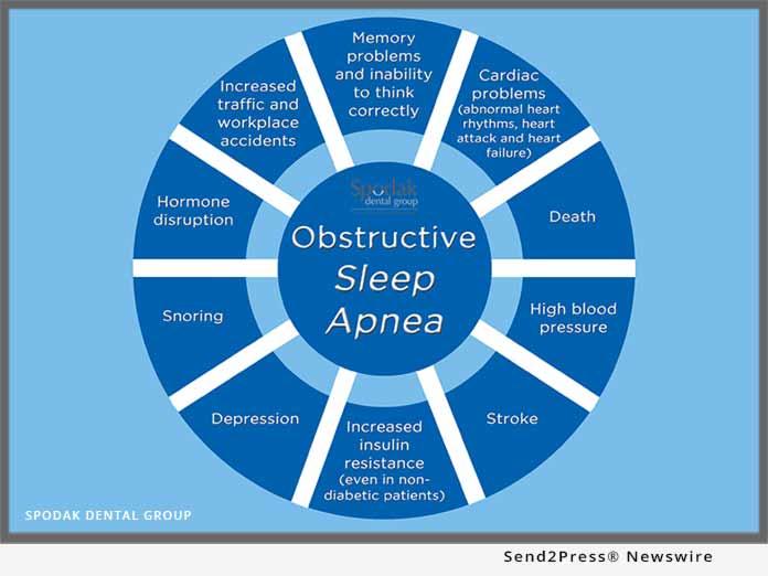 sleep apnea condition