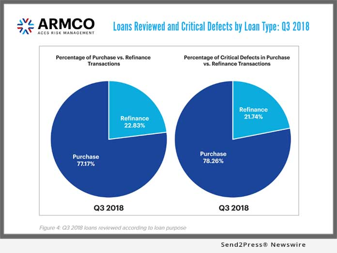 ARMCO - Loan Defects Q3 2018