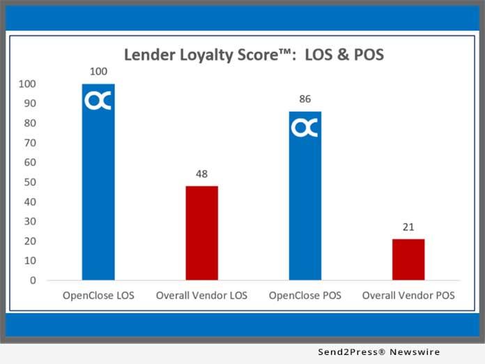OpenClose LOS Platform