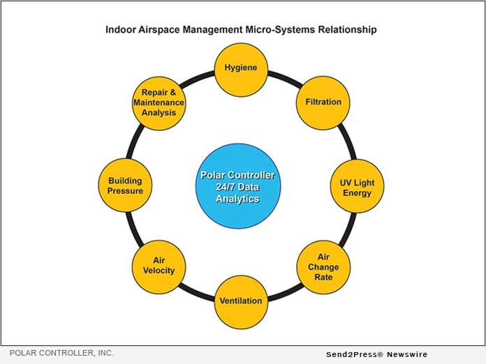 Indoor Airspace Management