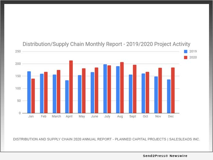 Distribution and Supply Chain 2020 Annual Report