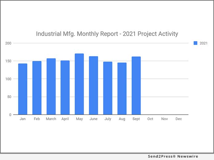Manufacturing Planned Industrial Project Reports
